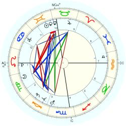 Overweight 12164 - natal chart (Placidus)