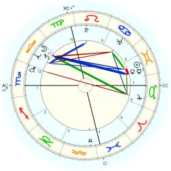 Physical Therapist 12166 - natal chart (Placidus)