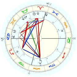 Transsexual 12407 - natal chart (Placidus)