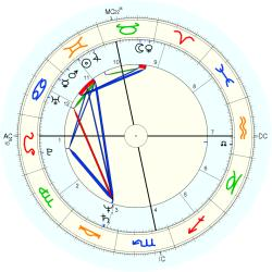 Overweight 12434 - natal chart (Placidus)