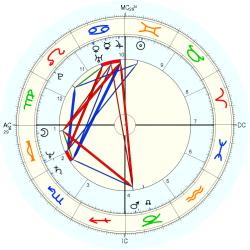 Medical: Schizophrenic 12642 - natal chart (Placidus)