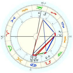Physical Therapist 12658 - natal chart (Placidus)