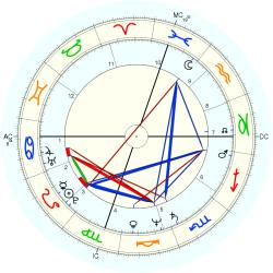 Out of Body 12688 - natal chart (Placidus)