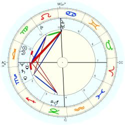 Twins 1954/9/27  No.2 12721 - natal chart (Placidus)