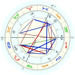 Medical: Cancer 12796 - natal chart (Placidus)