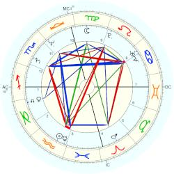 Mark Pottenger - natal chart (Placidus)