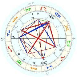 Sex Exhibitionist 12811 - natal chart (Placidus)