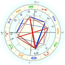 Out of Body 12814 - natal chart (Placidus)