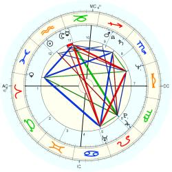 Gifted Child 12956 - natal chart (Placidus)