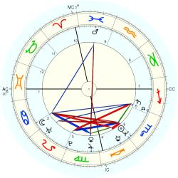 Overweight 13065 - natal chart (Placidus)