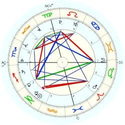 Medical: Schizophrenic 13084 - natal chart (Placidus)