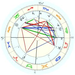 Family Distress 13088 - natal chart (Placidus)