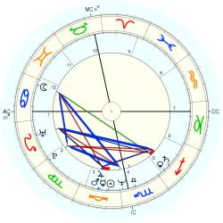 UFO Sighting 13188 - natal chart (Placidus)