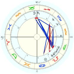Overweight 13446 - natal chart (Placidus)