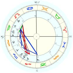 Charles Peter Kennedy - natal chart (Placidus)