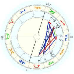 Child Abuse Victim 13497 - natal chart (Placidus)