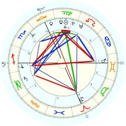 Gifted Child 13580 - natal chart (Placidus)