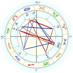 Star Parodi Horoscope For Birth Date 25 February 1961 Born In