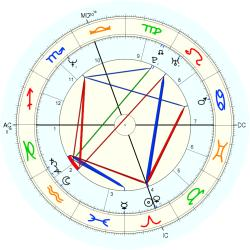 Medical: Back 13659 - natal chart (Placidus)