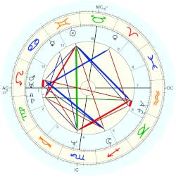 Kitty Carruthers - natal chart (Placidus)