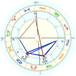 Rape Victim 14004 - natal chart (Placidus)