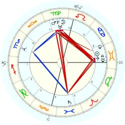 Overweight 14065 - natal chart (Placidus)