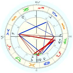 Overweight 14067 - natal chart (Placidus)