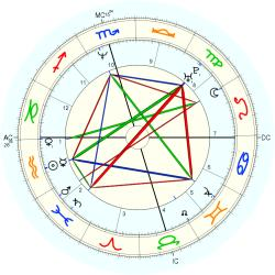 UFO Sighting 14122 - natal chart (Placidus)
