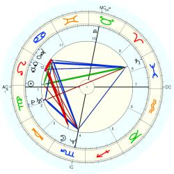 Gifted Child 14156 - natal chart (Placidus)