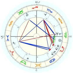 Rape Victim 14159 - natal chart (Placidus)