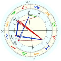 Learning Disabled 14180 - natal chart (Placidus)