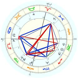 UFO Sighting 14183 - natal chart (Placidus)