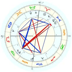UFO Sighting 14207 - natal chart (Placidus)