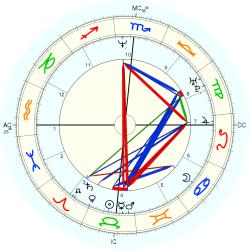 UFO Sighting 14285 - natal chart (Placidus)