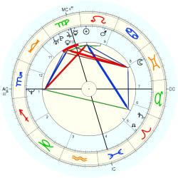 UFO Sighting 14309 - natal chart (Placidus)
