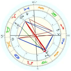 Overweight 14377 - natal chart (Placidus)