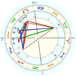 Down's Syndrome 14452 - natal chart (Placidus)