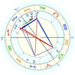 Down's Syndrome 14461 - natal chart (Placidus)