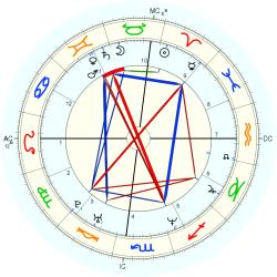 Down's Syndrome 14547 - natal chart (Placidus)