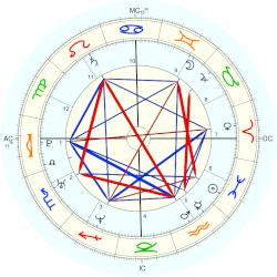 James Earl III Carter - natal chart (Placidus)