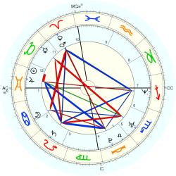 Rape Victim 14690 - natal chart (Placidus)