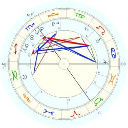 Peter Phillips - natal chart (Placidus)