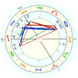 Test Tube Baby 14957 - natal chart (Placidus)