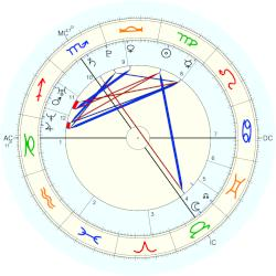 Prince of Wales Harry - natal chart (Placidus)
