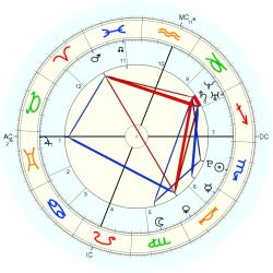 C-Section 15190 - natal chart (Placidus)