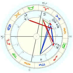 C-Section 15214 - natal chart (Placidus)