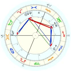 C-Section 15221 - natal chart (Placidus)