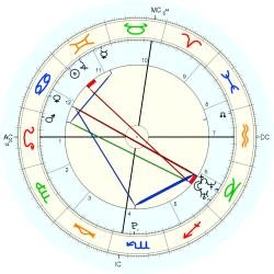 C-Section 15238 - natal chart (Placidus)