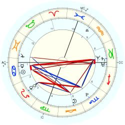 C-Section 15250 - natal chart (Placidus)