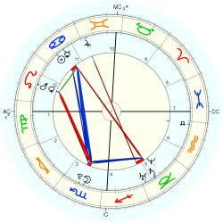 C-Section 15255 - natal chart (Placidus)